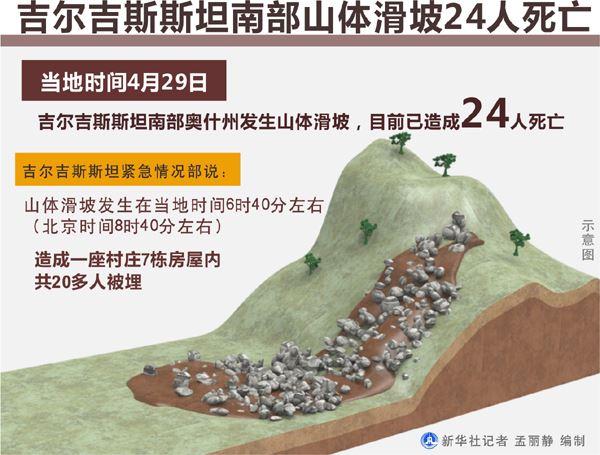 吉尔吉斯斯坦南部发生山体滑坡24人死亡